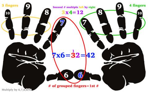 MultiplicationHands7x6